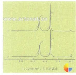 涂料用高醚化三聚氰胺甲醛树脂的合成